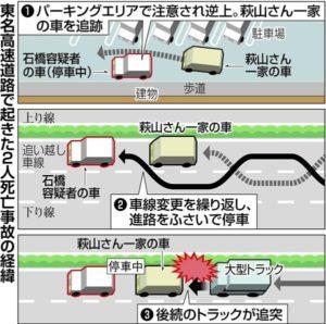 東名あおり事故